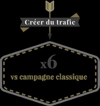 Créer du trafic : x6 vs campagne classique
