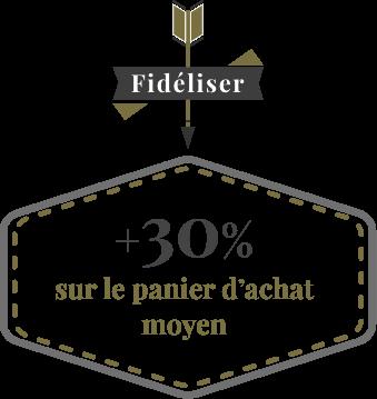 Fidéliser : +30% sur le panier d'achat moyen