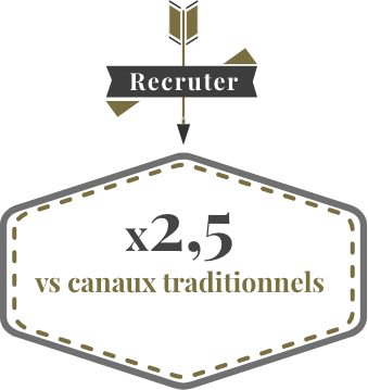 Recruter : x2,5 vs canaux traditionnels