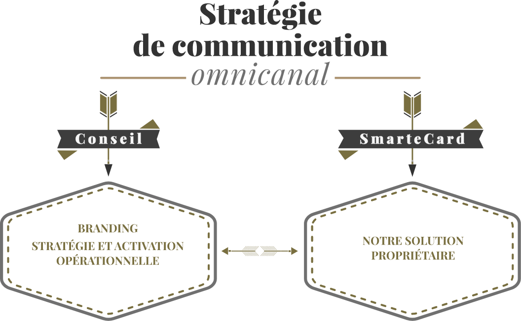 Agance Akatoa, Stratégie de communication omnicanal :  Conseil (branding, strétégie et activation opérationnelle), Smartecard (notre solution propriétaire)